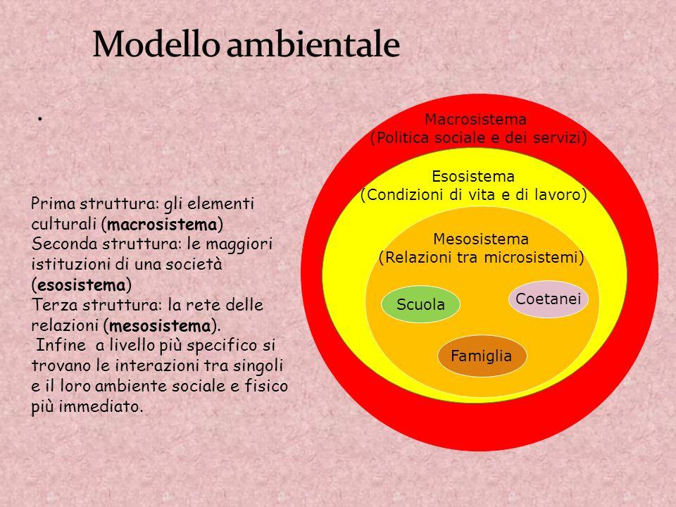 . Macrosistema (Politica sociale e dei servizi) Esosistema (Condizioni di vita e di lavoro) Mesosistema (Relazioni tra microsistemi) Scuola Coetanei F