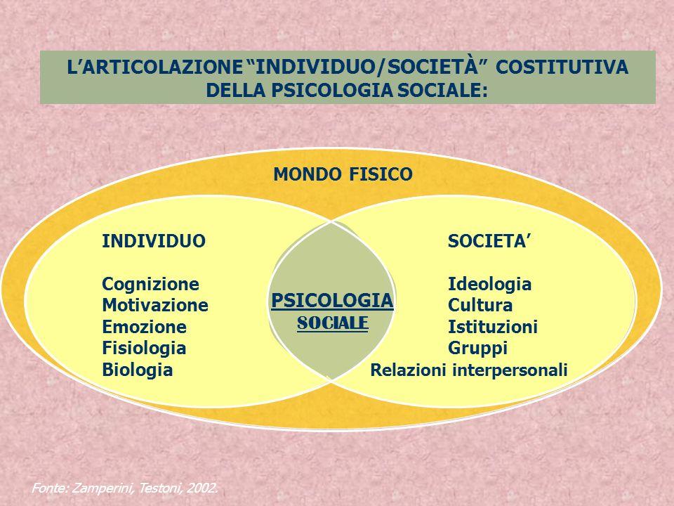 LARTICOLAZIONE INDIVIDUO/SOCIETÀ COSTITUTIVA DELLA PSICOLOGIA SOCIALE: Fonte: Zamperini, Testoni, 2002. SOCIETA Ideologia Cultura Istituzioni Gruppi R