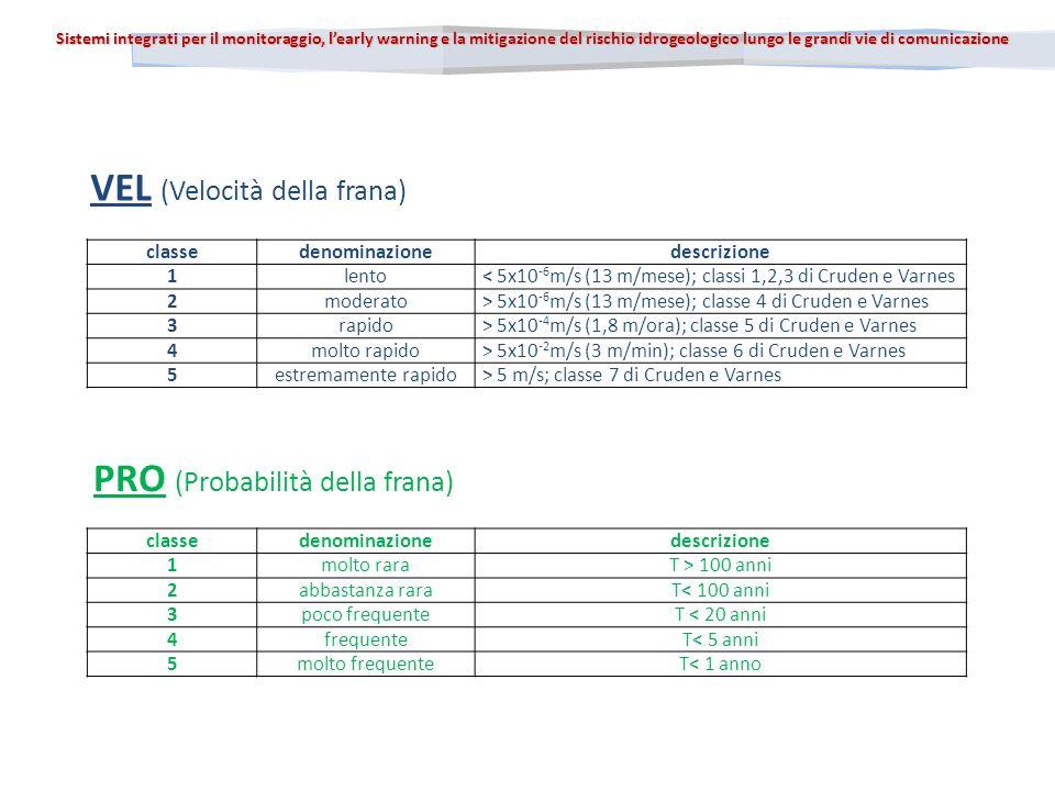 Sistemi integrati per il monitoraggio, learly warning e la mitigazione del rischio idrogeologico lungo le grandi vie di comunicazione classedenominazionedescrizione 1lento< 5x10 -6 m/s (13 m/mese); classi 1,2,3 di Cruden e Varnes 2moderato> 5x10 -6 m/s (13 m/mese); classe 4 di Cruden e Varnes 3rapido> 5x10 -4 m/s (1,8 m/ora); classe 5 di Cruden e Varnes 4molto rapido> 5x10 -2 m/s (3 m/min); classe 6 di Cruden e Varnes 5estremamente rapido> 5 m/s; classe 7 di Cruden e Varnes VEL (Velocità della frana) PRO (Probabilità della frana) classedenominazionedescrizione 1molto raraT > 100 anni 2abbastanza raraT< 100 anni 3poco frequenteT < 20 anni 4frequenteT< 5 anni 5molto frequenteT< 1 anno