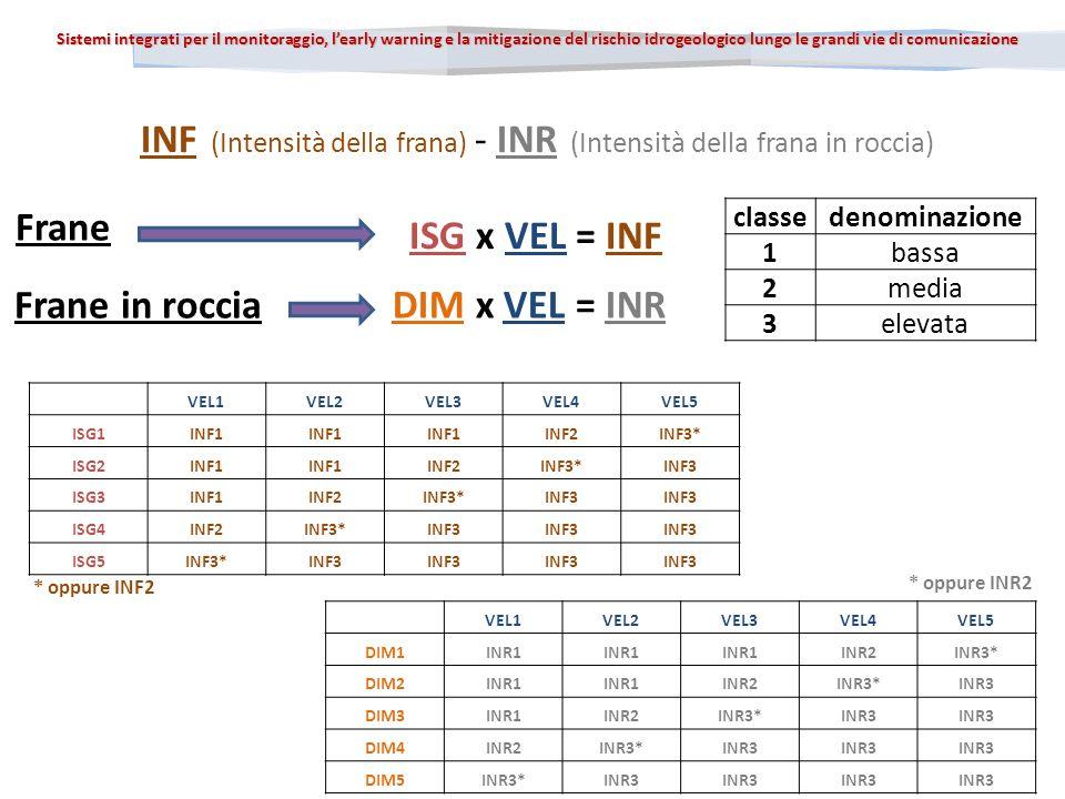 Sistemi integrati per il monitoraggio, learly warning e la mitigazione del rischio idrogeologico lungo le grandi vie di comunicazione Frane in roccia Frane ISG x VEL = INF DIM x VEL = INR classedenominazione 1bassa 2media 3elevata INF (Intensità della frana) - INR (Intensità della frana in roccia) VEL1VEL2VEL3VEL4VEL5 ISG1INF1 INF2INF3* ISG2INF1 INF2INF3*INF3 ISG3INF1INF2INF3*INF3 ISG4INF2INF3*INF3 ISG5INF3*INF3 VEL1VEL2VEL3VEL4VEL5 DIM1INR1 INR2INR3* DIM2INR1 INR2INR3*INR3 DIM3INR1INR2INR3*INR3 DIM4INR2INR3*INR3 DIM5INR3*INR3 * oppure INF2 * oppure INR2