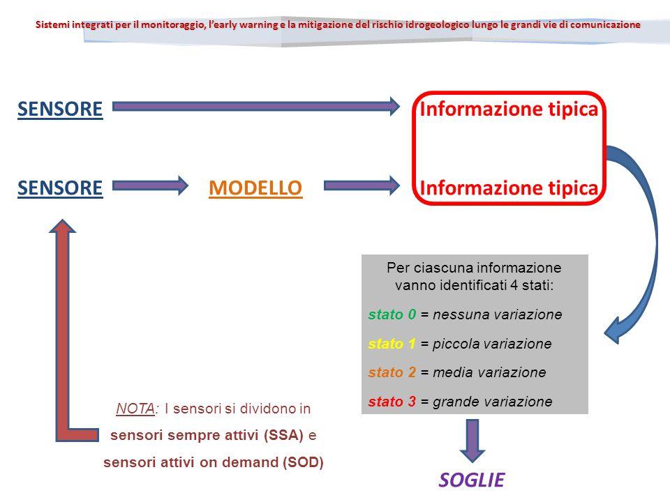 Sistemi integrati per il monitoraggio, learly warning e la mitigazione del rischio idrogeologico lungo le grandi vie di comunicazione SENSOREInformazione tipica SENSOREInformazione tipicaMODELLO Per ciascuna informazione vanno identificati 4 stati: stato 0 = nessuna variazione stato 1 = piccola variazione stato 2 = media variazione stato 3 = grande variazione NOTA: I sensori si dividono in sensori sempre attivi (SSA) e sensori attivi on demand (SOD) SOGLIE