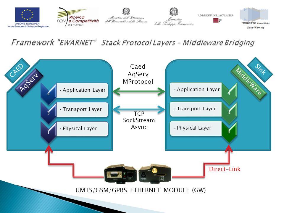 CAED AqServ Sink MiddleWare Caed AqServ MProtocol TCP SockStream Async UMTS/GSM/GPRS ETHERNET MODULE (GW) Direct-Link