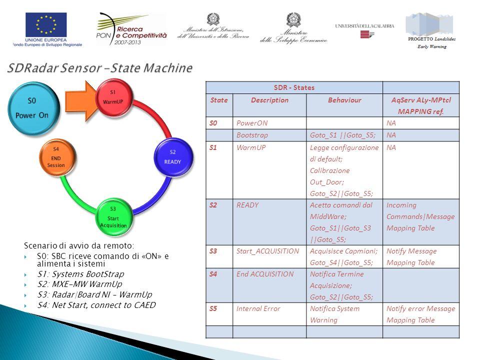 Scenario di avvio da remoto: S0: SBC riceve comando di «ON» e alimenta i sistemi S1: Systems BootStrap S2: MXE-MW WarmUp S3: Radar|Board NI – WarmUp S4: Net Start, connect to CAED SDR - States StateDescriptionBehaviour AqServ ALy-MPtcl MAPPING ref.