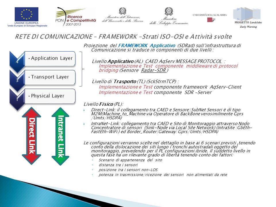 Proiezione del FRAMEWORK Applicativo (SDRad) sullinfrastruttura di Comunicazione si traduce in componenti di due livelli : Livello Applicativo (AL) CAED AqServ MESSAGE PROTOCOL : Implementazione e Test componente middleware di protocol bridging (Sensore Radar-SDR ) Livello di Trasporto (TL) (SckStrmTCP) : Implementazione e Test componente framework AqServ-Client Implementazione e Test componente SDR -Server Livello Fisico (PL): Direct-Link: il collegamento tra CAED e Sensore\SubNet Sensori è di tipo M2M(Machine_to_Machine via Operatore di BackBone verosimilmente Gprs /Umts/HSDPA) IntraNet-Link: collegamento tra CAED e Sito di Monitoraggio attraverso Nodo Concentratore di sensori (Sink-Node via Local Site Network) (IntraSite :GbEth- FastEth-WiFi ) ed Border_Router|Gateway: Gprs/Umts/HSDPA) Le configurazioni verranno scelte nel dettaglio in base ai 6 scenari previsti,tenendo conto della dislocazione dei siti lungo i tronchi autostradali oggetto del monitoraggio, prevedendo per il PL configurazioni ibride.