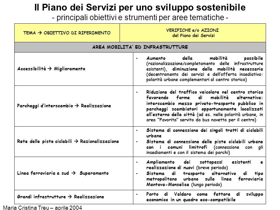Onnicomprensivo vincoli assemblati Maria Cristina Treu – aprile 2004