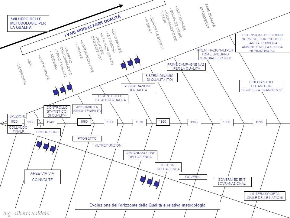 FARE QUALITÀ ATTRAVERSO -DIFFUSIONE E SOCIALIZZAZIONE -RADICAMENTO DEI VALORI -SUPPORTI E STIMOLI PUBBLICI -LE STRATEGIE -LE PERSONE -IL MIGLIORAMENTO -I PROCESSI ORGANIZZATIVI -LORGANIZZAZIONE FORMALE -UN PRIMO COORDINAMENTO TRA LE FUNZIONI AZIENDALI -LAFFIDABILITÀ -SPC -LE ISPEZIONI I VARI MODI DI FARE QUALITÀ 1920 1940 1950 196019301970 1980 198519901995 CONTROLLO STATISTICO DI QUALITÀ AFFIDABILITÀ MANUUTENIBILITÀ ASSICURAZIONE DI QUALITÀ ISPEZIONE PRIME CAMPAGNE NAZ.