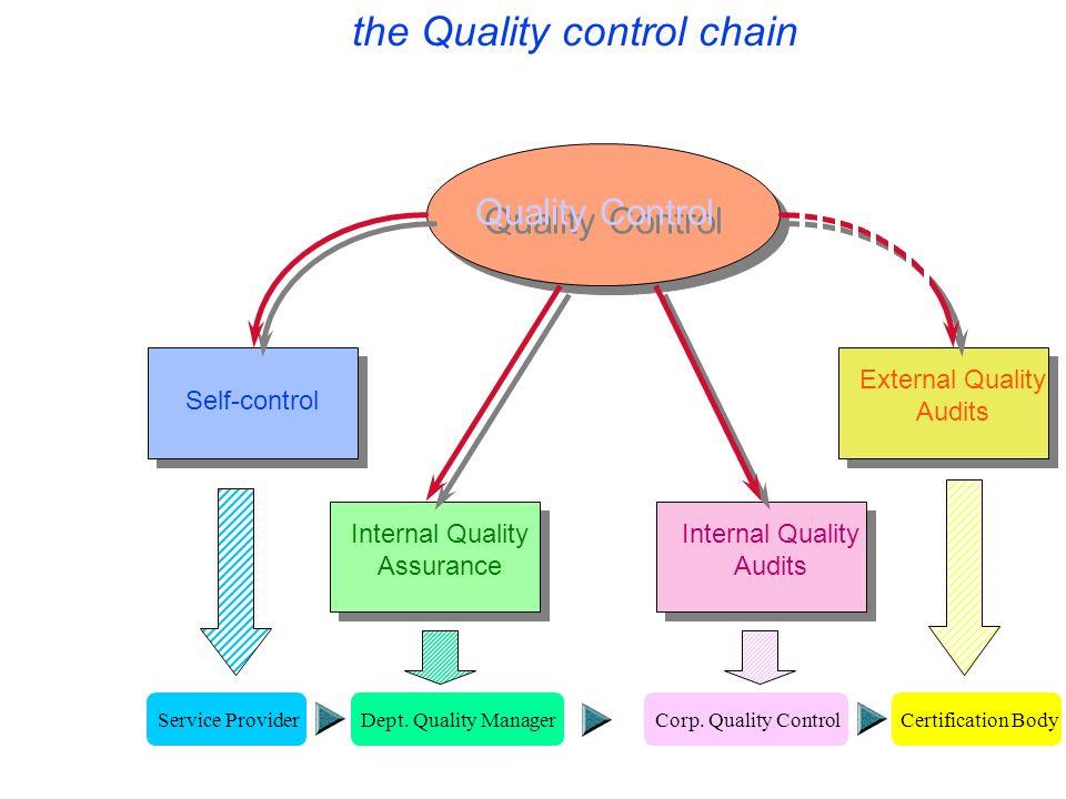 Self-control Internal Quality Assurance Internal Quality Audits External Quality Audits Quality Control the Quality control chain Service ProviderDept.