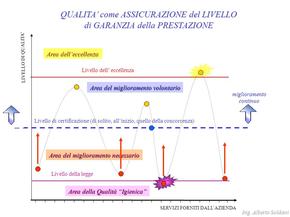 Livello di certificazione (di solito, allinizio, quello della concorrenza) Livello dell eccellenza SERVIZI FORNITI DALLAZIENDA LIVELLO DI QUALITA QUALITA come ASSICURAZIONE del LIVELLO di GARANZIA della PRESTAZIONE miglioramento continuo Livello della legge Area della Qualità Igienica Area del miglioramento necessario Area del miglioramento volontario Area delleccellenza Ing.