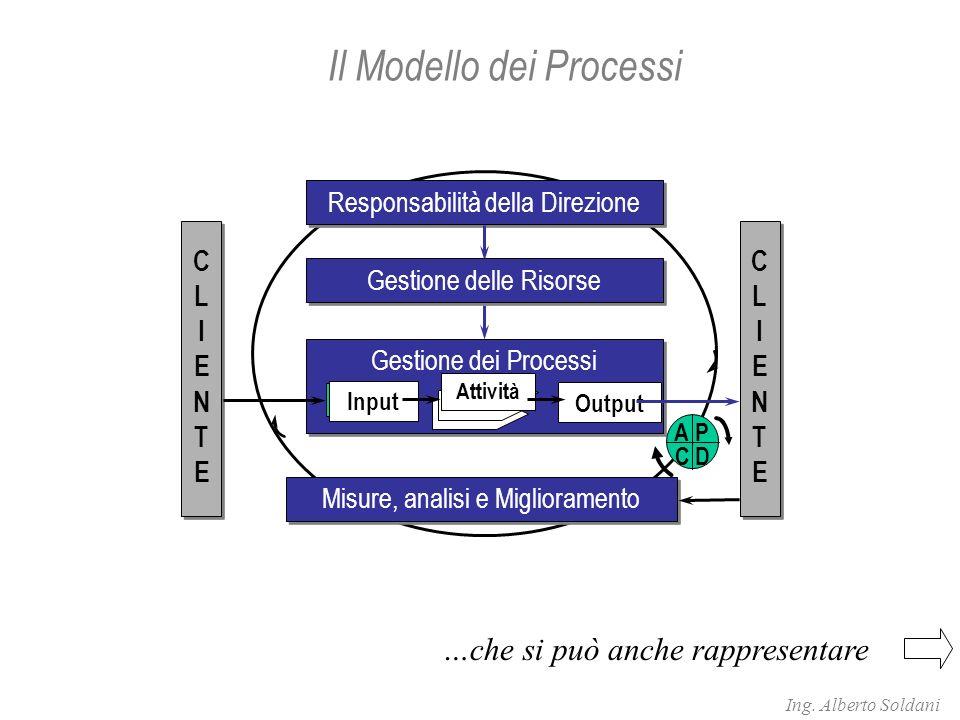 Responsabilità della Direzione Gestione dei Processi Misure, analisi e Miglioramento Input Output Attività CLIENTECLIENTE CLIENTECLIENTE P DC A Gestione delle Risorse Il Modello dei Processi …che si può anche rappresentare