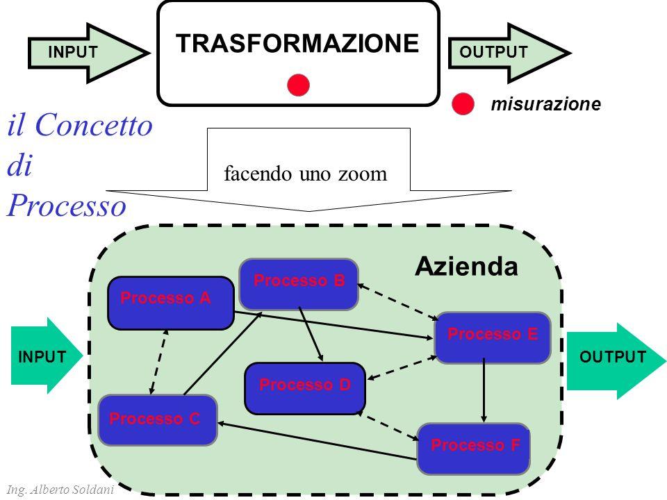 TRASFORMAZIONE INPUTOUTPUT misurazione Processo A Processo C Processo F Processo E Processo B Processo D Azienda INPUTOUTPUT facendo uno zoom il Concetto di Processo Ing.