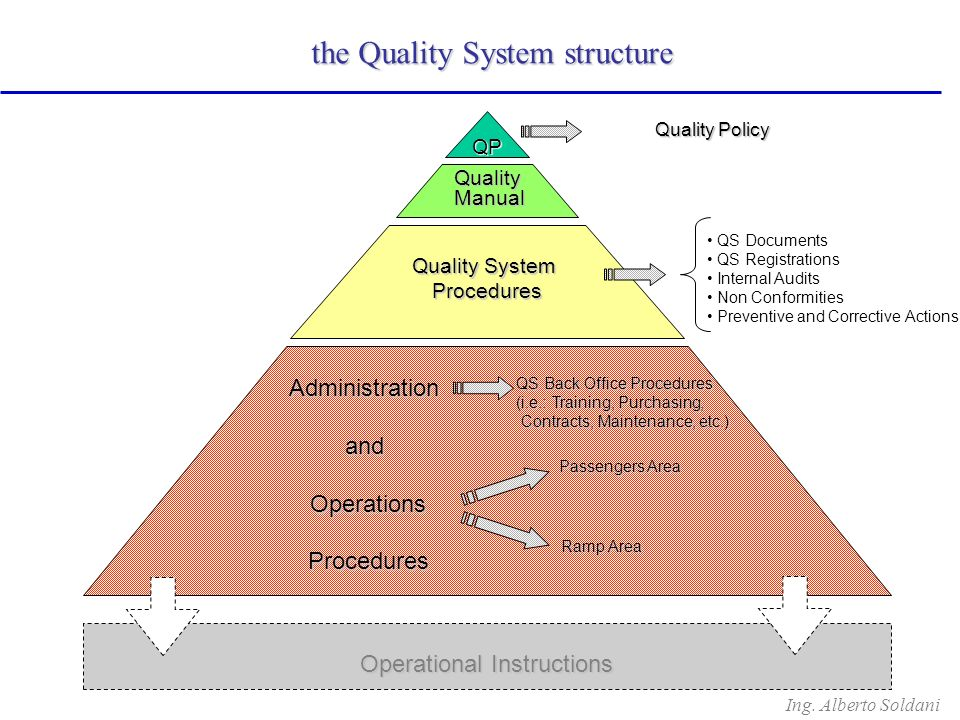 Ing. Alberto Soldani QP QualityManual Quality System Procedures AdministrationandOperationsProcedures Operational Instructions QS Documents QS Registr