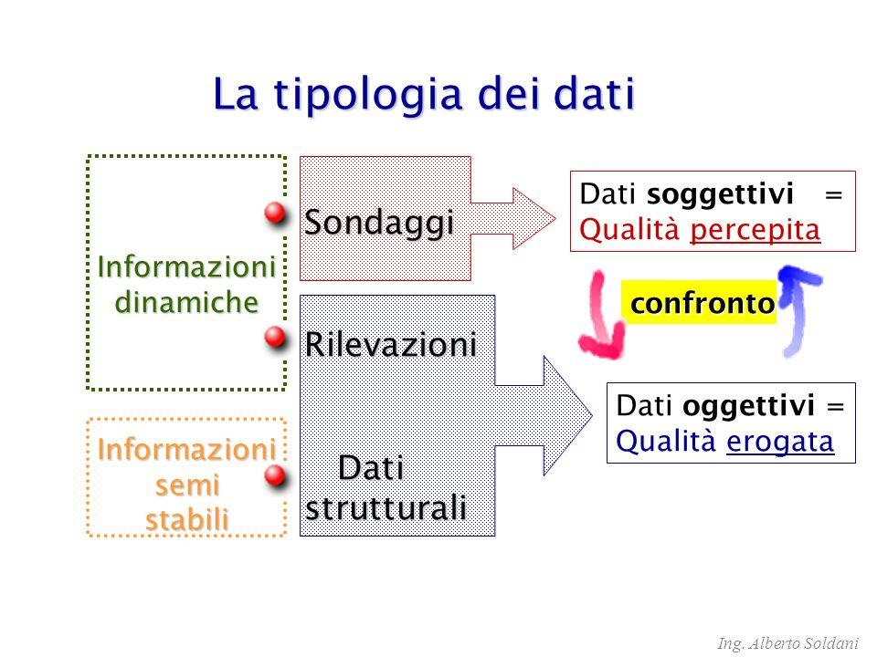 confronto Informazionisemistabili Informazionidinamiche Dati oggettivi = Qualità erogata Dati soggettivi = Qualità percepita La tipologia dei dati La