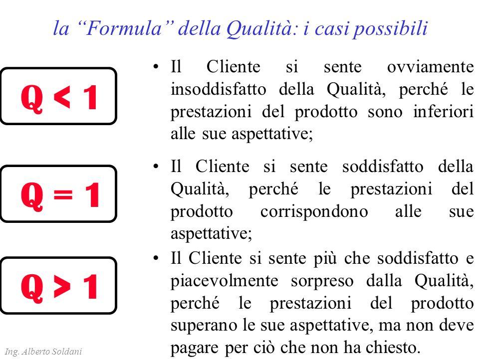Il Cliente si sente ovviamente insoddisfatto della Qualità, perché le prestazioni del prodotto sono inferiori alle sue aspettative; Q < 1 Il Cliente s