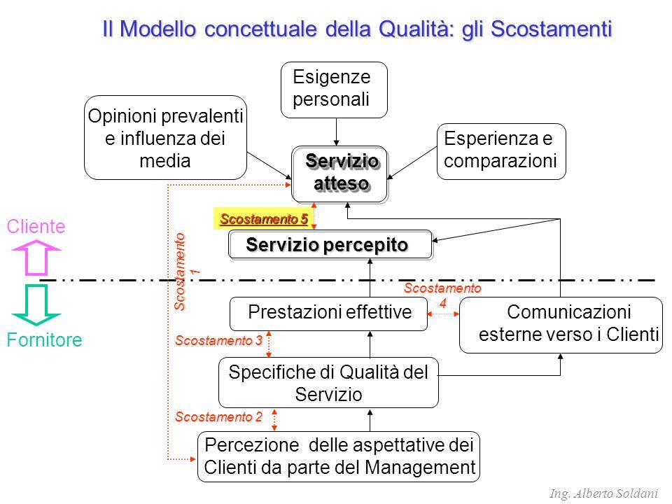 Scostamento 5 Il Modello concettuale della Qualità: gli Scostamenti Esigenze personali Opinioni prevalenti e influenza dei media Esperienza e comparazioni Servizio atteso Servizio percepito Prestazioni effettive Specifiche di Qualità del Servizio Percezione delle aspettative dei Clienti da parte del Management Comunicazioni esterne verso i Clienti Cliente Scostamento 3 Scostamento 2 Scostamento1 Scostamento4 Fornitore Ing.