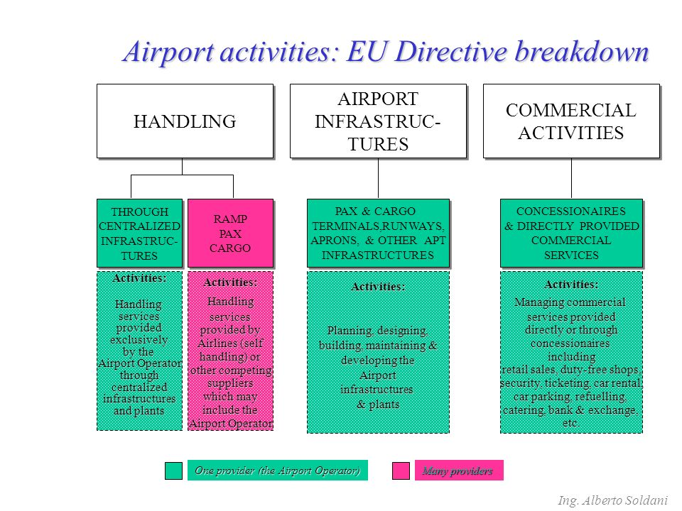 Airport activities: EU Directive breakdown HANDLING THROUGH CENTRALIZED INFRASTRUC- TURES THROUGH CENTRALIZED INFRASTRUC- TURES AIRPORT INFRASTRUC- TURES AIRPORT INFRASTRUC- TURES COMMERCIAL ACTIVITIES COMMERCIAL ACTIVITIES RAMP PAX CARGO RAMP PAX CARGO PAX & CARGO TERMINALS,RUNWAYS, APRONS, & OTHER APT INFRASTRUCTURES PAX & CARGO TERMINALS,RUNWAYS, APRONS, & OTHER APT INFRASTRUCTURES CONCESSIONAIRES & DIRECTLY PROVIDED COMMERCIAL SERVICES CONCESSIONAIRES & DIRECTLY PROVIDED COMMERCIAL SERVICES Activities: Planning, designing, building, maintaining & developing the Airportinfrastructures & plants Activities:Handlingservices provided by Airlines (self handling) or other competing suppliers which may include the Airport Operator Activities: Managing commercial services provided directly or through concessionairesincluding retail sales, duty-free shops, security, ticketing, car rental, car parking, refuelling, catering, bank & exchange, etc.Activities:Handlingservicesprovidedexclusively by the Airport Operator throughcentralizedinfrastructures and plants One provider (the Airport Operator) Many providers
