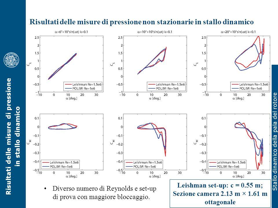 Stallo dinamico della pala del rotore Risultati delle misure di pressione non stazionarie in stallo dinamico Confronto con la letteratura (Leishman 19