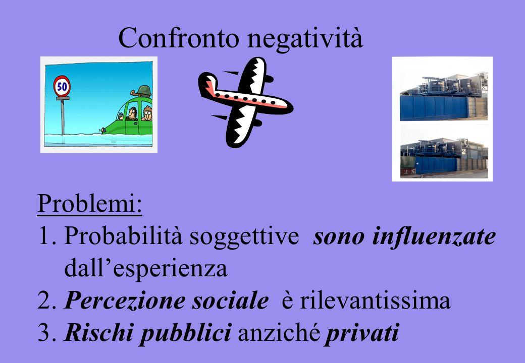 Problemi: 1. Probabilità soggettive sono influenzate dallesperienza 2.