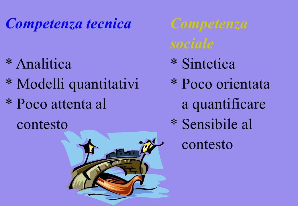 Competenza tecnicaCompetenza sociale * Analitica* Sintetica * Modelli quantitativi* Poco orientata * Poco attenta al a quantificare contesto * Sensibile al contesto