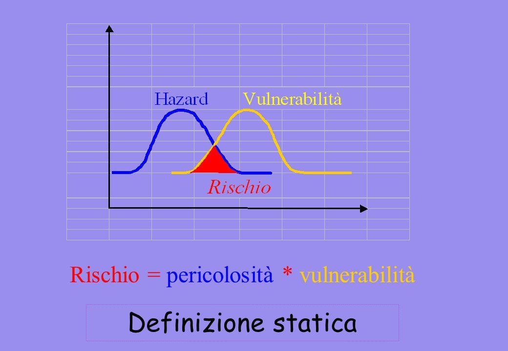Rischio = pericolosità * vulnerabilità Definizione statica