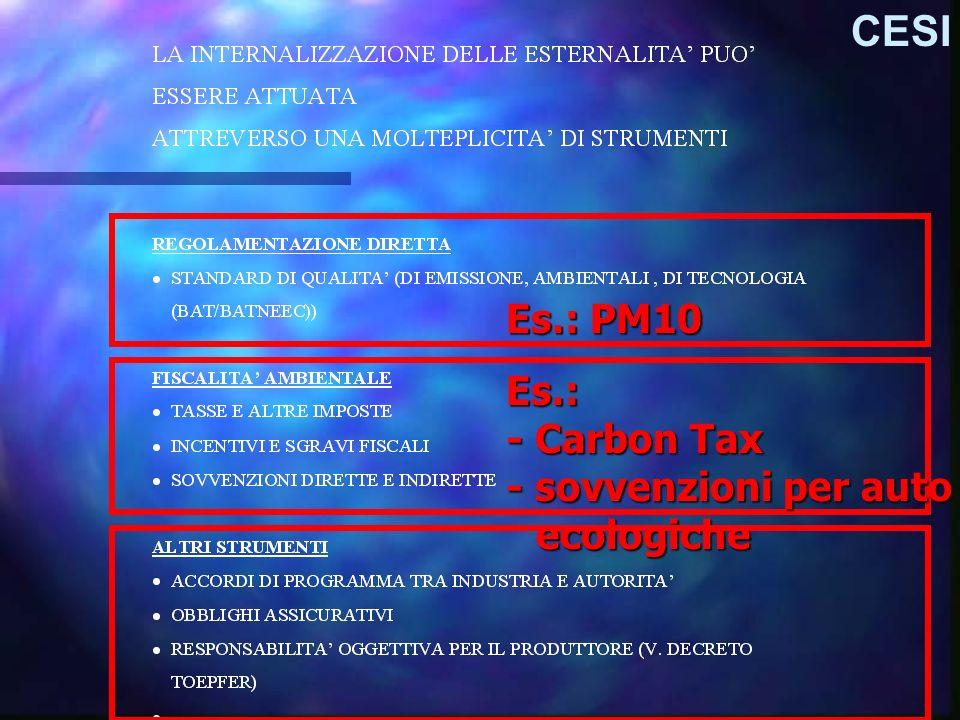 Es.: PM10 Es.: - Carbon Tax - sovvenzioni per auto ecologiche