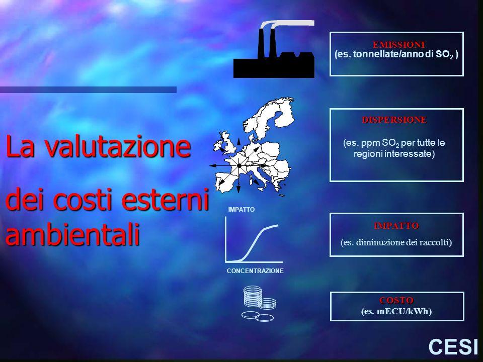 La valutazione dei costi esterni ambientali (es. tonnellate/anno di SO 2 ) EMISSIONI DISPERSIONE (es. ppm SO 2 per tutte le regioni interessate) (es.