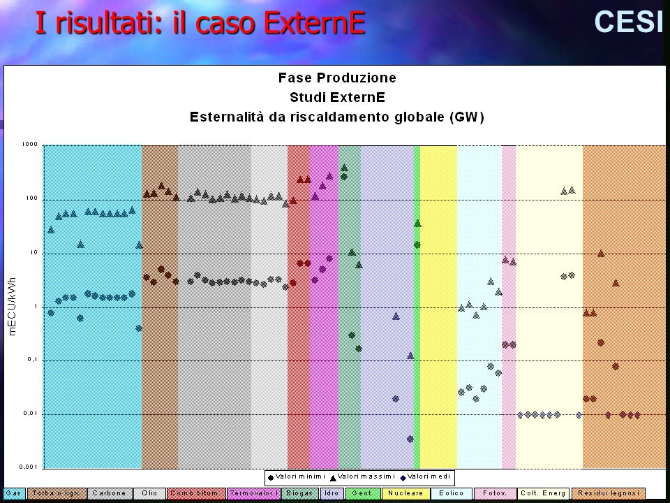 I risultati: il caso ExternE CESI