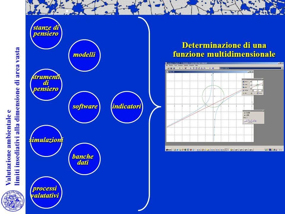 Valutazione ambientale e Valutazione ambientale e limiti insediativi alla dimensione di area vasta limiti insediativi alla dimensione di area vasta PRESSIONIGENERATE Stima di S ( funzione multidimensionale per valutare la sostenibilità delle scelte localizzative, apponendo limiti morfologici espliciti al processo insediativo diffusivo) S = f (a, b, c, d, e, n) a: compattezza delle forme insediative; b: entità ed estensione dei nuovi nuclei urbanizzati; c: dispersione insediativa; d: consumo di suoli ad alta capacità duso o elevato grado di naturalità; e: rischio idraulico; n: contenimento delle pressioni sui sistemi naturali.