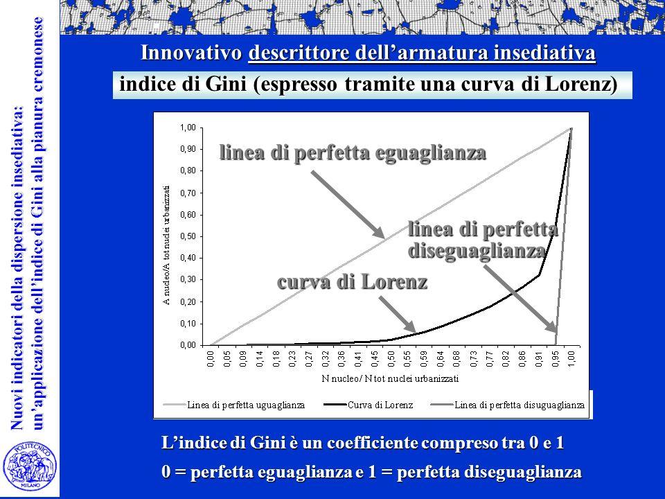 La valutazione ambientale dei limiti insediativi La valutazione ambientale dei limiti insediativi Nella di area vasta Nuovi indicatori della dispersione insediativa: unapplicazione dellindice di Gini alla pianura cremonese Innovativo descrittore dellarmatura insediativa Lindice di Gini è un coefficiente compreso tra 0 e 1 0 = perfetta eguaglianza e 1 = perfetta diseguaglianza indice di Gini (espresso tramite una curva di Lorenz) linea di perfetta eguaglianza curva di Lorenz linea di perfetta diseguaglianza