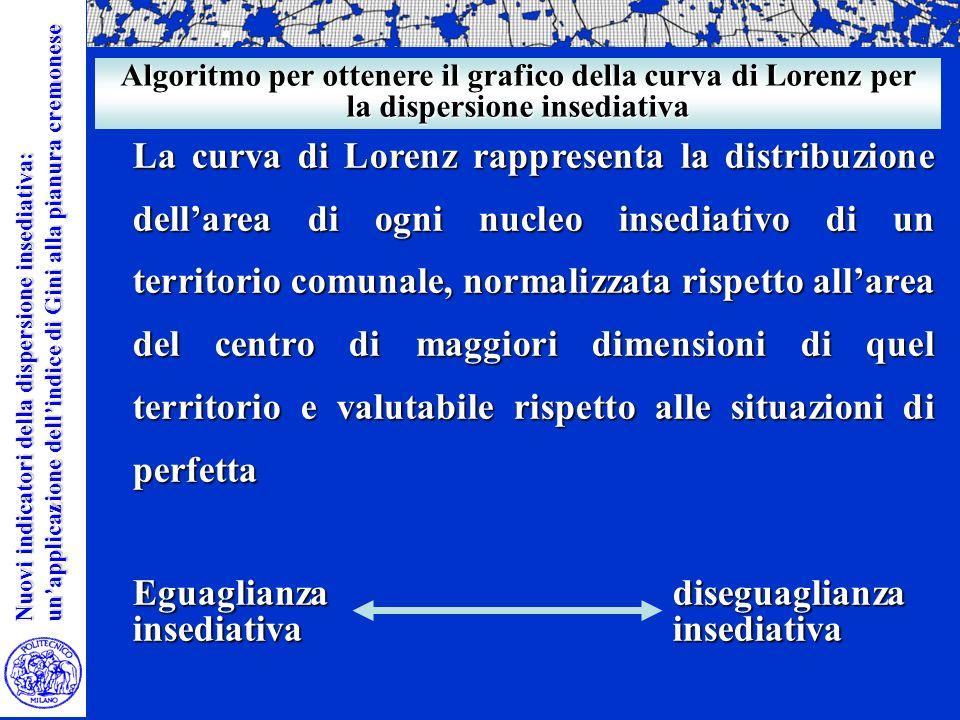 Nuovi indicatori della dispersione insediativa: unapplicazione dellindice di Gini alla pianura cremonese Soglia di previsione