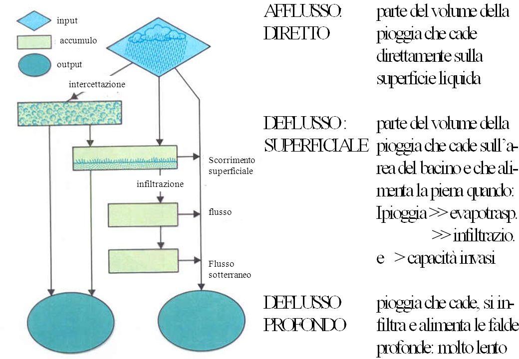 accumulo intercettazione infiltrazione Scorrimento superficiale flusso Flusso sotterraneo input output