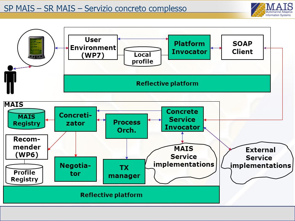 SP MAIS – SR MAIS – Servizio concreto complesso Concrete Service Invocator MAIS Service implementations Reflective platform SOAP Client User Environment (WP7) Platform Invocator Local profile Reflective platform External Service implementations Concreti- zator Negotia- tor Profile Registry Recom- mender (WP6) MAIS Registry Process Orch.