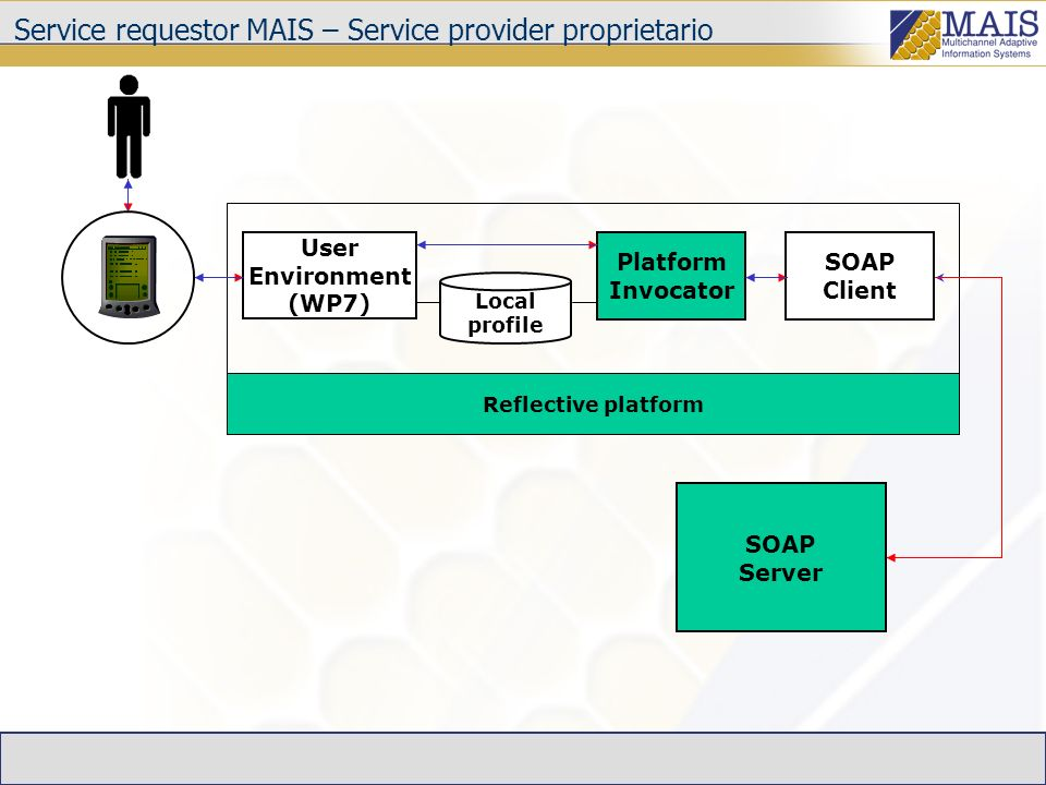 Service requestor MAIS – Service provider proprietario SOAP Server SOAP Client User Environment (WP7) Platform Invocator Local profile Reflective platform