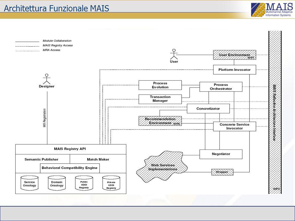 Configurazioni di Utilizzo dellArchitettura MAIS Compatibilmente con gli obiettivi del gruppo WP2 possono essere identificati 2 configurazioni di utilizzo della piattaforma MAIS MAIS-P: ASP in grado di fornire funzionalità avanzate: Esecuzione di processi complessi Esecuzione flessibile e adattiva Esecuzione di servizi basata sul contesto utente µ- MAIS: sistema P2P totalmente distribuito