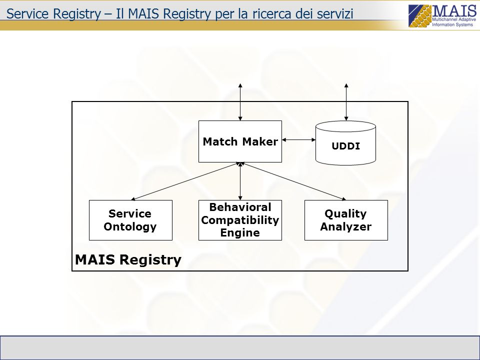 Service Registry – Il MAIS Registry per la ricerca dei servizi Match Maker UDDI Quality Analyzer Behavioral Compatibility Engine Service Ontology MAIS Registry