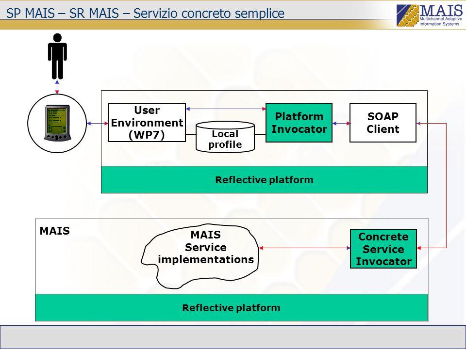 SP MAIS – SR MAIS – Servizio astratto Concrete Service Invocator MAIS Service implementations Reflective platform SOAP Client User Environment (WP7) Platform Invocator Local profile Reflective platform External Service implementations Concreti- zator Negotia- tor Profile Registry Recom- mender (WP6) MAIS Registry