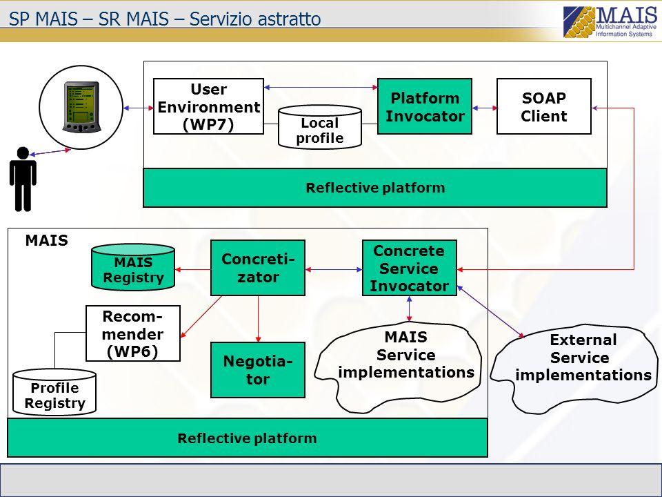 SP MAIS – SR MAIS – Servizio concreto complesso Concrete Service Invocator MAIS Service implementations Reflective platform SOAP Client User Environment (WP7) Platform Invocator Local profile Reflective platform External Service implementations Concreti- zator Negotia- tor Profile Registry Recom- mender (WP6) MAIS Registry Process Orch.