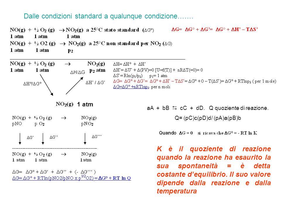 H/ G Dalle condizioni standard a qualunque condizione……. aA + bB cC + dD. Q quoziente di reazione. Q= (pC)c(pD)d/ (pA)a(pB)b K è il quoziente di reazi