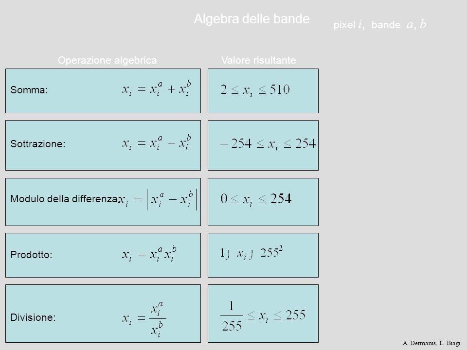 Operazione algebrica Somma: Sottrazione: Valore risultante Modulo della differenza: Prodotto: Divisione: pixel i, bande a, b Algebra delle bande A. De
