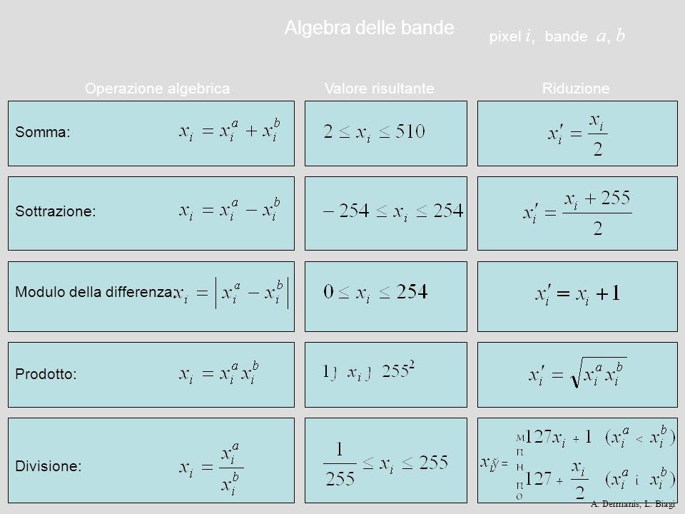 Operazione algebrica Somma: Riduzione Sottrazione: Valore risultante Modulo della differenza: Prodotto: Divisione: pixel i, bande a, b Algebra delle b