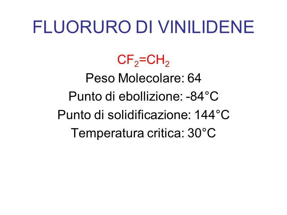 FLUORURO DI VINILIDENE CF 2 =CH 2 Peso Molecolare: 64 Punto di ebollizione: -84°C Punto di solidificazione: 144°C Temperatura critica: 30°C