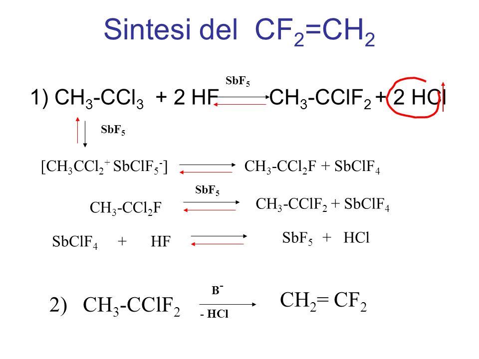 Sintesi del CF 2 =CH 2 2) CH 3 -CClF 2 CH 2 = CF 2 B-B- - HCl 1) CH 3 -CCl 3 + 2 HFCH 3 -CClF 2 + 2 HCl SbF 5 [CH 3 CCl 2 + SbClF 5 - ] SbF 5 CH 3 -CC