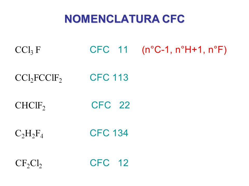 NOMENCLATURA CFC CCl 3 F CFC 11 (n°C-1, n°H+1, n°F) CCl 2 FCClF 2 CFC 113 CHClF 2 CFC 22 C 2 H 2 F 4 CFC 134 CF 2 Cl 2 CFC 12
