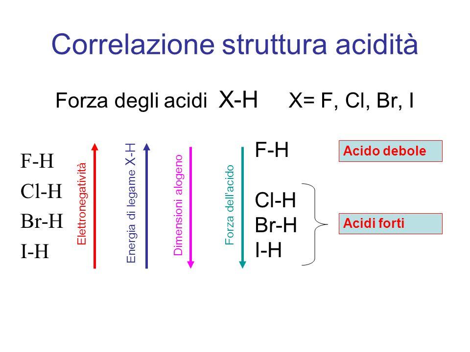 Forza degli acidi X-H X= F, Cl, Br, I F-H Cl-H Br-H I-H F-H Cl-H Br-H I-H Correlazione struttura acidità Elettronegatività Energia di legame X-H Forza