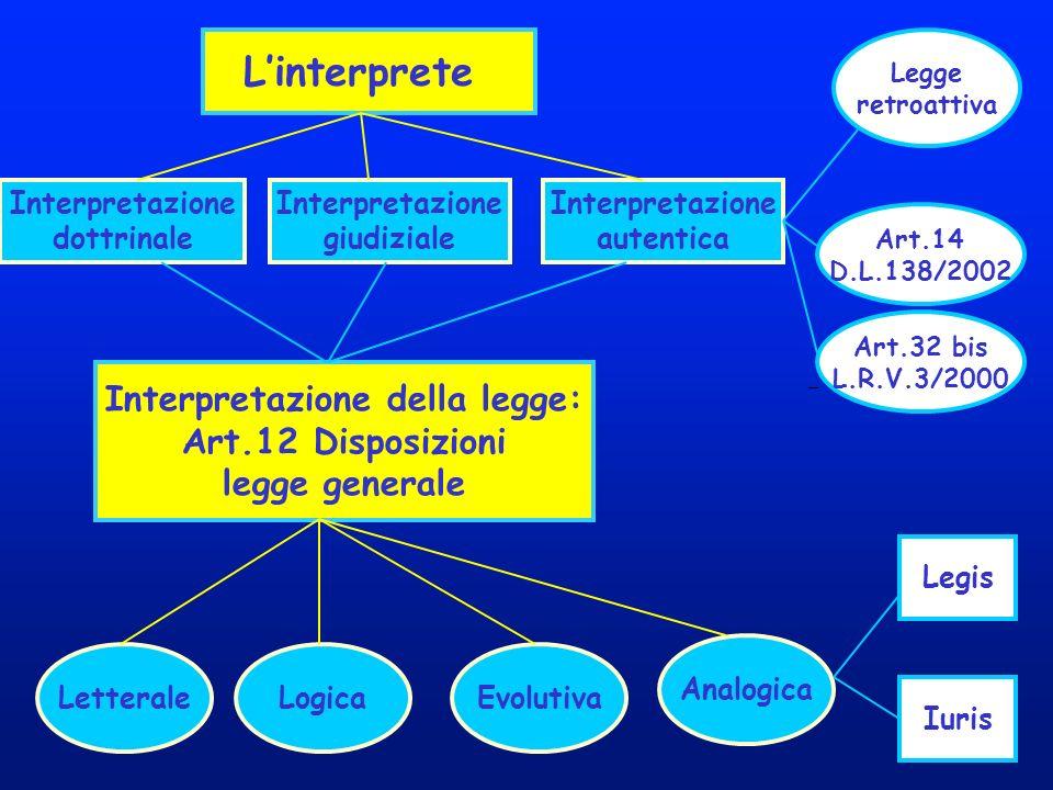 Linterprete Interpretazione dottrinale Interpretazione giudiziale Interpretazione autentica Legge retroattiva Art.14 D.L.138/2002 Art.32 bis L.R.V.3/2