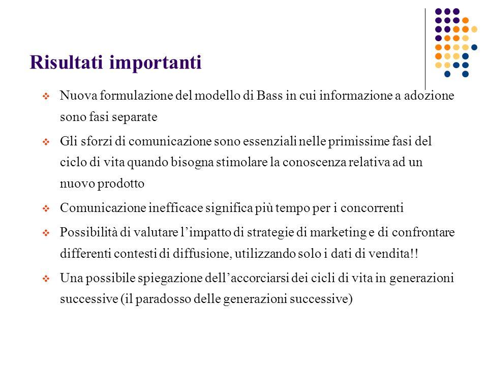 Risultati importanti Nuova formulazione del modello di Bass in cui informazione a adozione sono fasi separate Gli sforzi di comunicazione sono essenzi