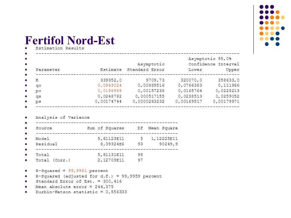 Fertifol Nord-Est Estimation Results ---------------------------------------------------------------------------- Asymptotic 95,0% Asymptotic Confidence Interval Parameter Estimate Standard Error Lower Upper ---------------------------------------------------------------------------- K 339352,0 9709,73 320070,0 358633,0 qc 0,0943024 0,00889516 0,0766383 0,111966 pc 0,0196989 0,00157238 0,0165764 0,0228213 qs 0,0248782 0,000517155 0,0238513 0,0259052 ps 0,00174744 0,0000263232 0,00169517 0,00179971 ---------------------------------------------------------------------------- Analysis of Variance ----------------------------------------------------- Source Sum of Squares Df Mean Square ----------------------------------------------------- Model 5,61123E11 5 1,12225E11 Residual 8,39324E6 93 90249,9 ----------------------------------------------------- Total 5,61131E11 98 Total (Corr.) 2,12709E11 97 R-Squared = 99,9961 percent R-Squared (adjusted for d.f.) = 99,9959 percent Standard Error of Est.