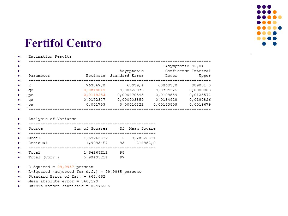 Fertifol Centro Estimation Results ---------------------------------------------------------------------------- Asymptotic 95,0% Asymptotic Confidence Interval Parameter Estimate Standard Error Lower Upper ---------------------------------------------------------------------------- K 763867,0 63039,4 638683,0 889051,0 qc 0,0819014 0,00426975 0,0734225 0,0903803 pc 0,0119233 0,000470543 0,0109889 0,0128577 qs 0,0172877 0,000903859 0,0154928 0,0190826 ps 0,001753 0,00010822 0,00153809 0,0019679 ---------------------------------------------------------------------------- Analysis of Variance ----------------------------------------------------- Source Sum of Squares Df Mean Square ----------------------------------------------------- Model 1,64263E12 5 3,28526E11 Residual 1,99934E7 93 214982,0 ----------------------------------------------------- Total 1,64265E12 98 Total (Corr.) 5,99435E11 97 R-Squared = 99,9967 percent R-Squared (adjusted for d.f.) = 99,9965 percent Standard Error of Est.