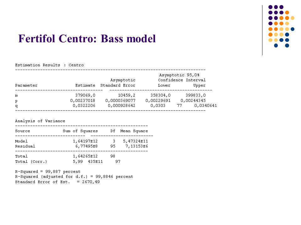 Fertifol Centro: Bass model