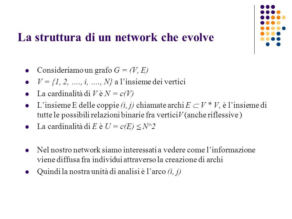 La struttura di un network che evolve Consideriamo un grafo G = (V, E) V = {1, 2, …., i, …., N} a linsieme dei vertici La cardinalità di V è N = c(V) Linsieme E delle coppie (i, j) chiamate archi E V * V, è linsieme di tutte le possibili relazioni binarie fra verticiV (anche riflessive ) La cardinalità di E è U = c(E) N^2 Nel nostro network siamo interessati a vedere come linformazione viene diffusa fra individui attraverso la creazione di archi Quindi la nostra unità di analisi è larco (i, j)