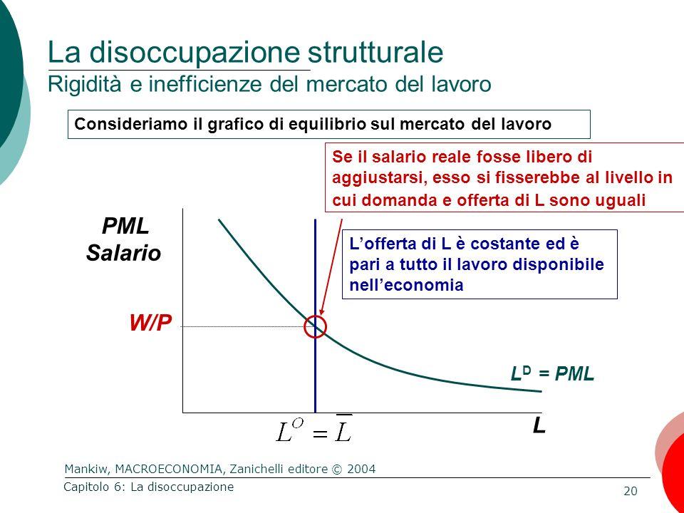 Mankiw, MACROECONOMIA, Zanichelli editore © 2004 20 Capitolo 6: La disoccupazione La disoccupazione strutturale Rigidità e inefficienze del mercato de